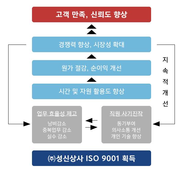 뉴스--ISO자료11